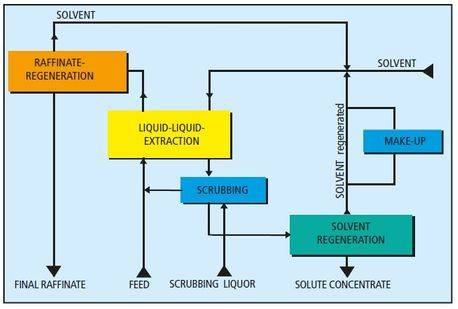 Liquid-liquid extraction